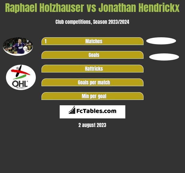 Raphael Holzhauser vs Jonathan Hendrickx h2h player stats