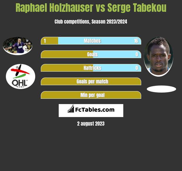Raphael Holzhauser vs Serge Tabekou h2h player stats