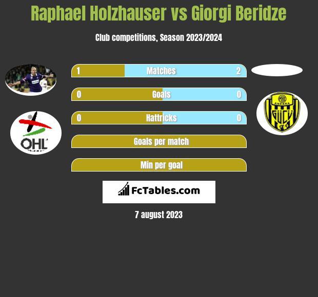 Raphael Holzhauser vs Giorgi Beridze h2h player stats
