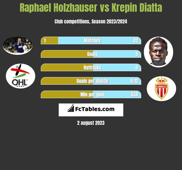 Raphael Holzhauser vs Krepin Diatta h2h player stats