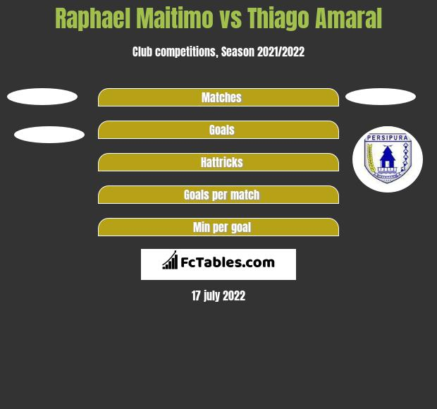 Raphael Maitimo vs Thiago Amaral h2h player stats