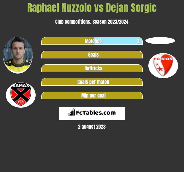 Raphael Nuzzolo vs Dejan Sorgic h2h player stats