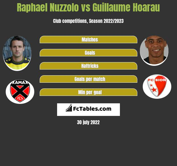 Raphael Nuzzolo vs Guillaume Hoarau h2h player stats