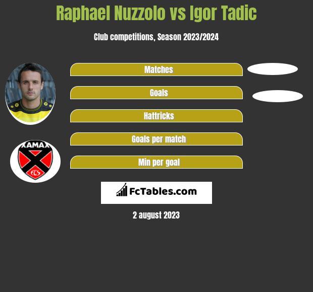 Raphael Nuzzolo vs Igor Tadic h2h player stats