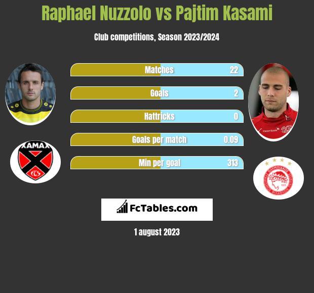 Raphael Nuzzolo vs Pajtim Kasami infographic