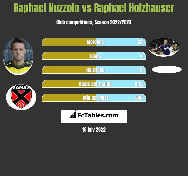 Raphael Nuzzolo vs Raphael Holzhauser h2h player stats