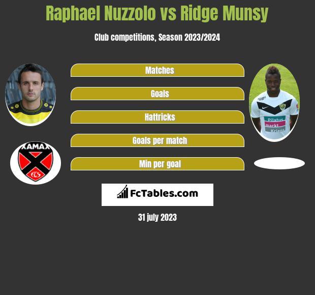 Raphael Nuzzolo vs Ridge Munsy infographic