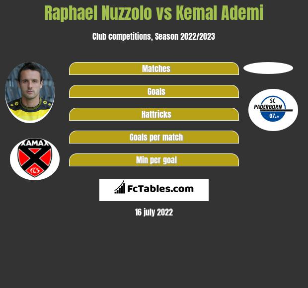 Raphael Nuzzolo vs Kemal Ademi h2h player stats