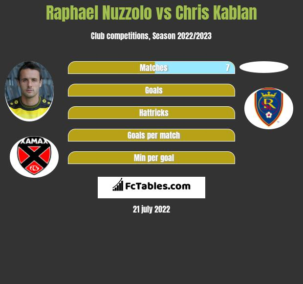 Raphael Nuzzolo vs Chris Kablan h2h player stats