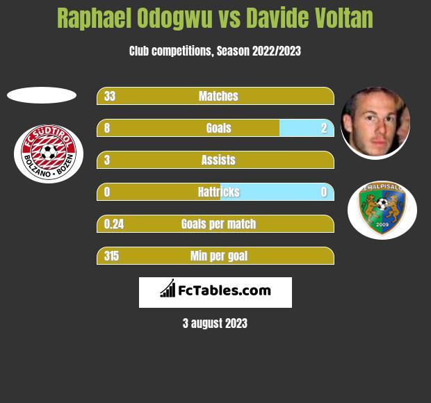 Raphael Odogwu vs Davide Voltan h2h player stats