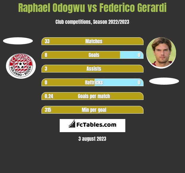 Raphael Odogwu vs Federico Gerardi h2h player stats