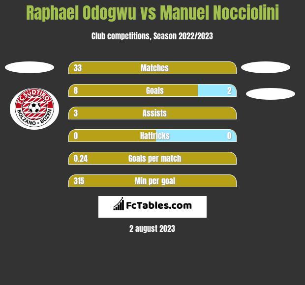 Raphael Odogwu vs Manuel Nocciolini h2h player stats