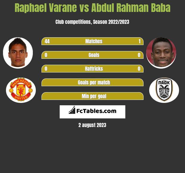 Raphael Varane vs Abdul Baba infographic