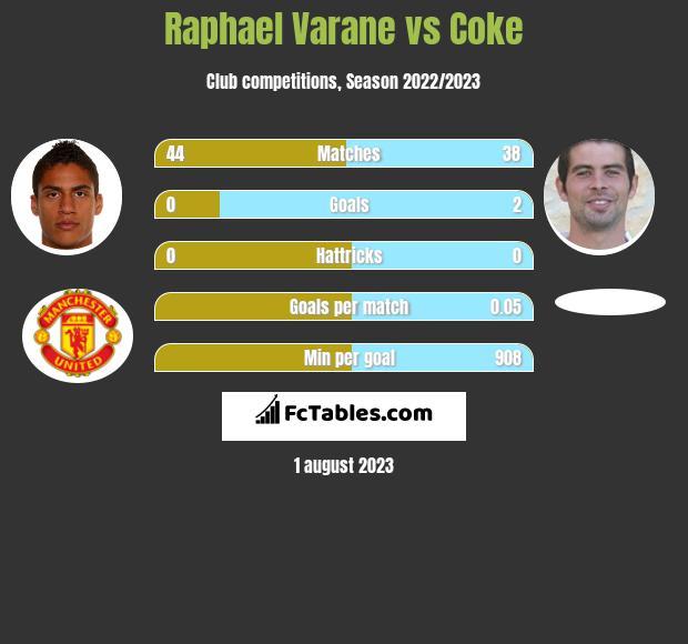 Raphael Varane vs Coke infographic