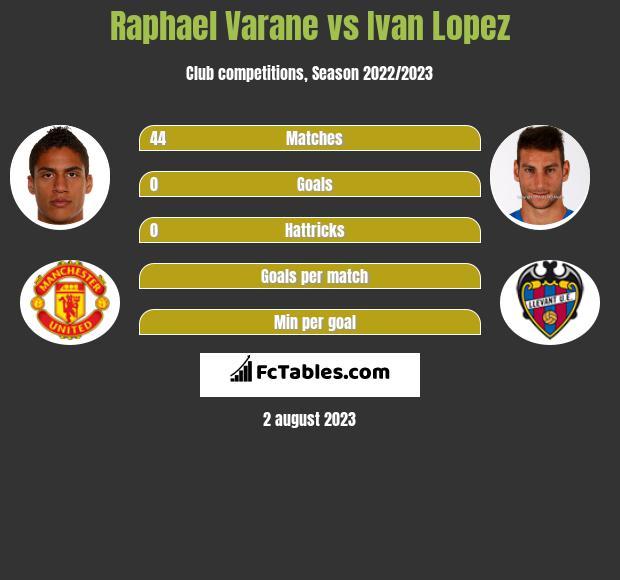 Raphael Varane vs Ivan Lopez infographic