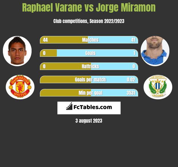 Raphael Varane vs Jorge Miramon infographic