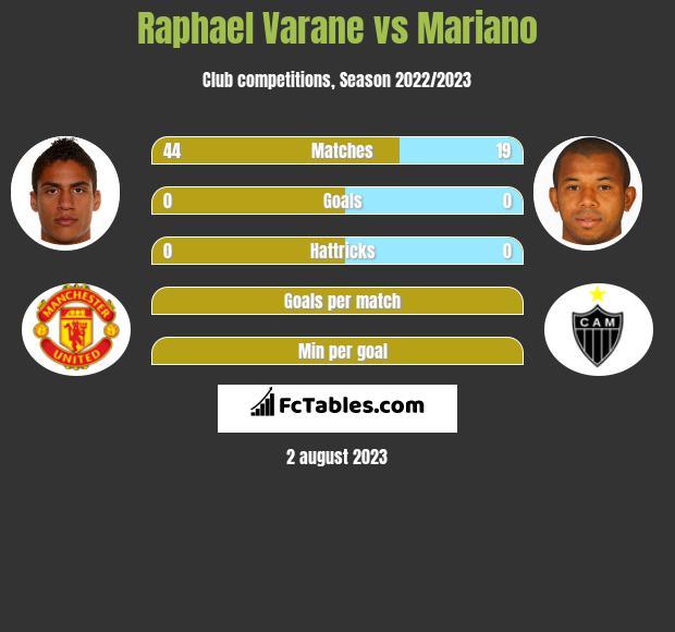 Raphael Varane vs Mariano infographic