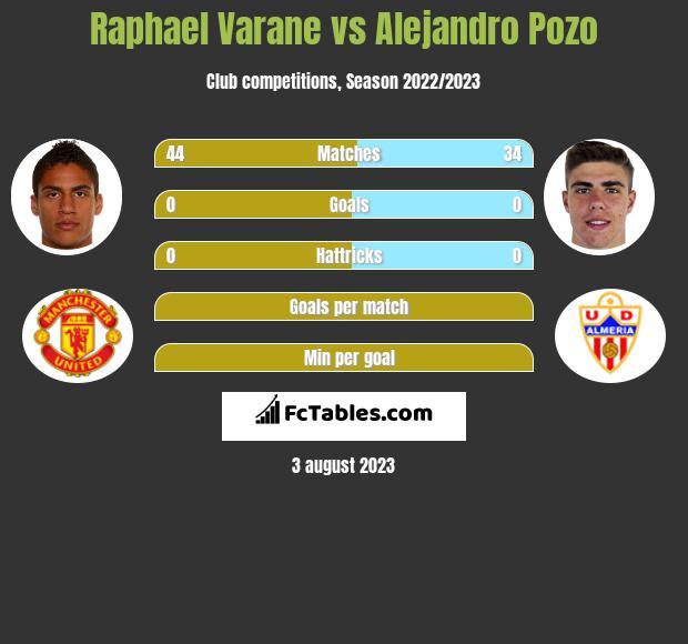 Raphael Varane vs Alejandro Pozo infographic