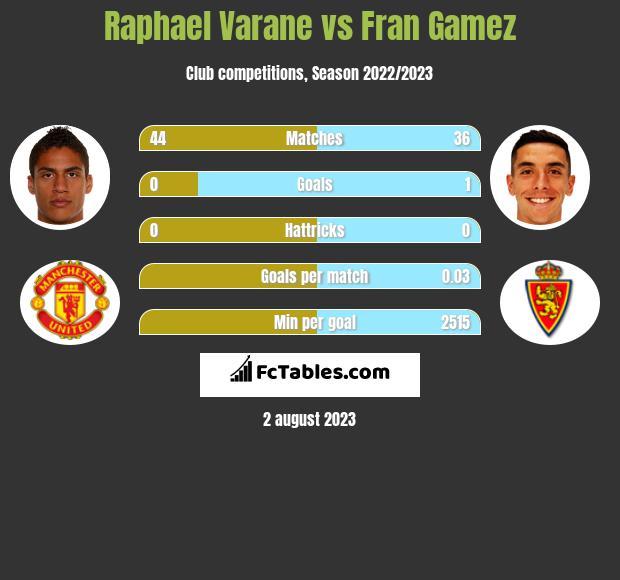 Raphael Varane vs Fran Gamez infographic