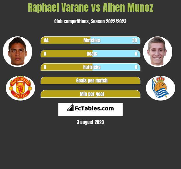 Raphael Varane vs Aihen Munoz infographic