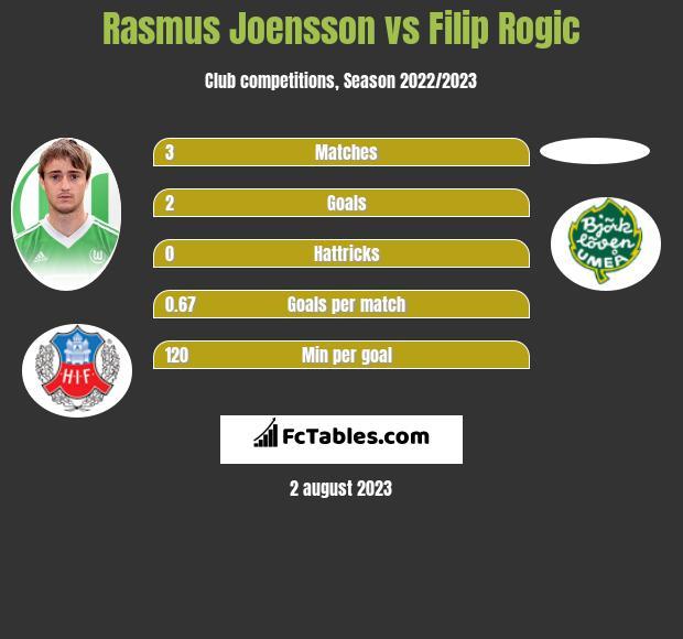 Rasmus Joensson vs Filip Rogic h2h player stats
