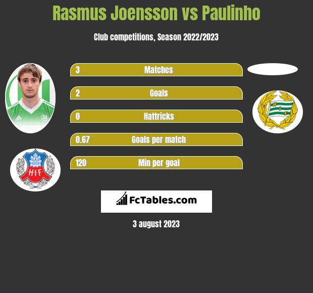 Rasmus Joensson vs Paulinho h2h player stats