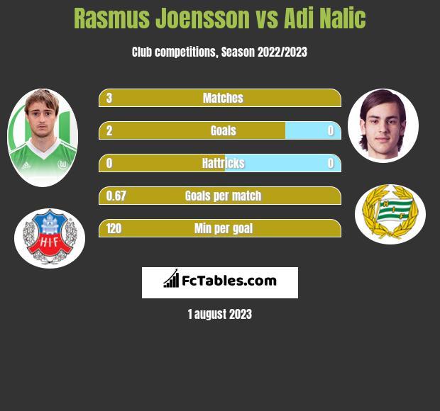 Rasmus Joensson vs Adi Nalic infographic
