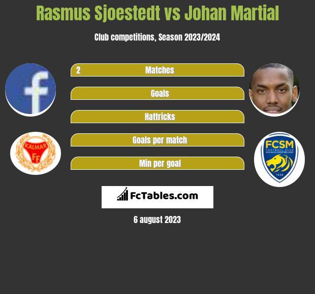 Rasmus Sjoestedt vs Johan Martial infographic