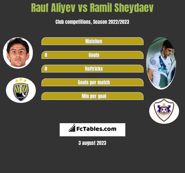 Rauf Aliyev vs Ramil Sheydaev h2h player stats