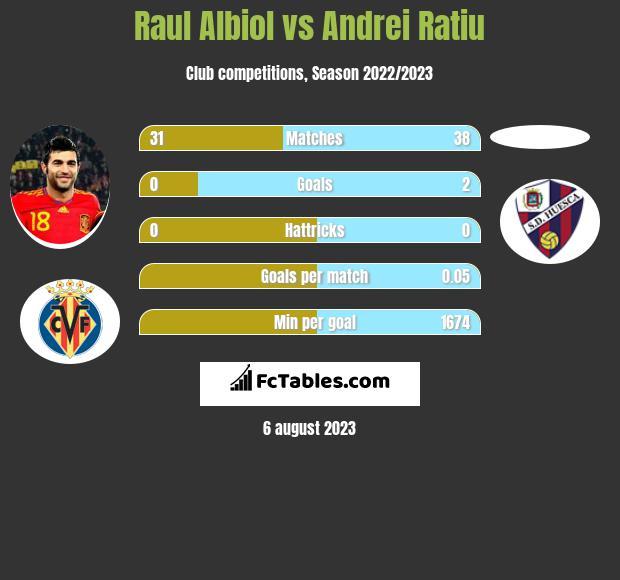 Raul Albiol vs Andrei Ratiu infographic