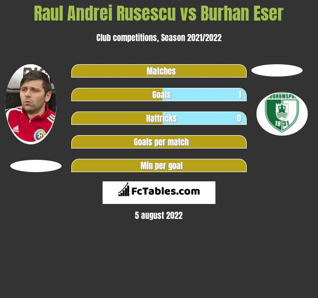 Raul Andrei Rusescu vs Burhan Eser h2h player stats
