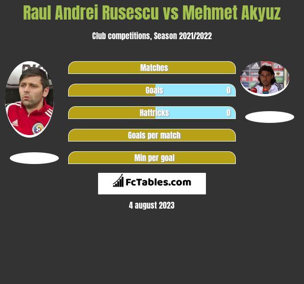 Raul Andrei Rusescu vs Mehmet Akyuz h2h player stats