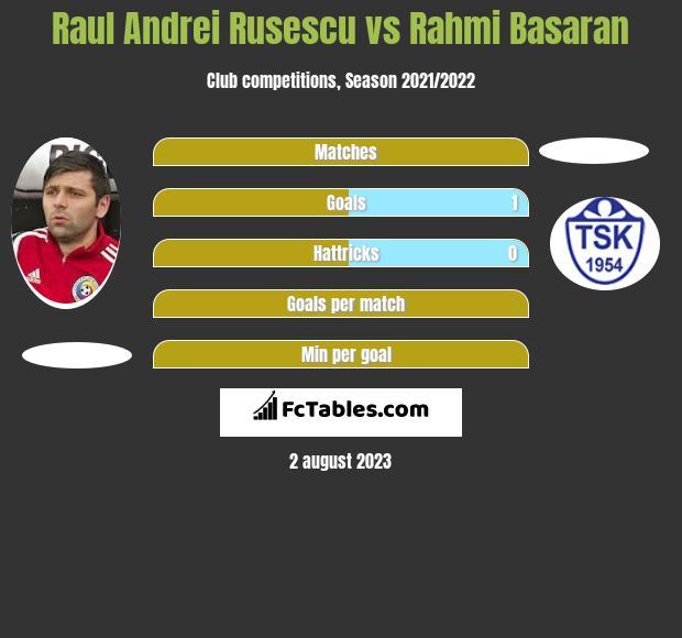Raul Andrei Rusescu vs Rahmi Basaran h2h player stats