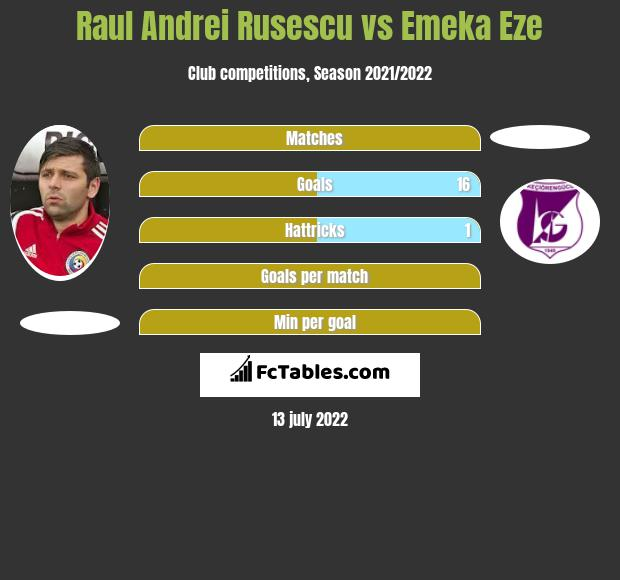 Raul Andrei Rusescu vs Emeka Eze h2h player stats