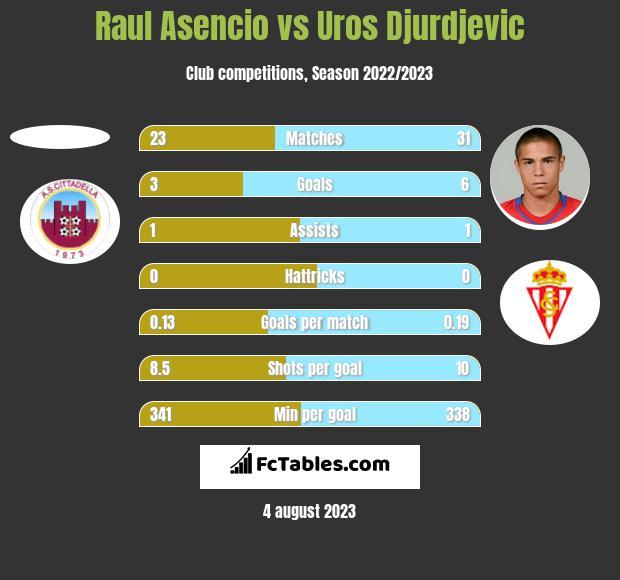 Raul Asencio vs Uros Djurdjevic h2h player stats