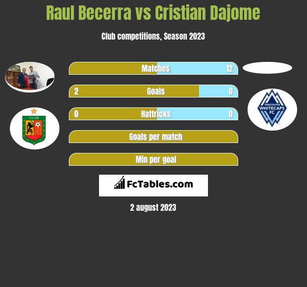 Raul Becerra vs Cristian Dajome h2h player stats