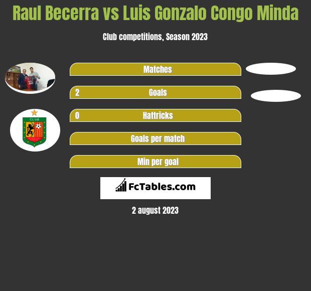 Raul Becerra vs Luis Gonzalo Congo Minda h2h player stats