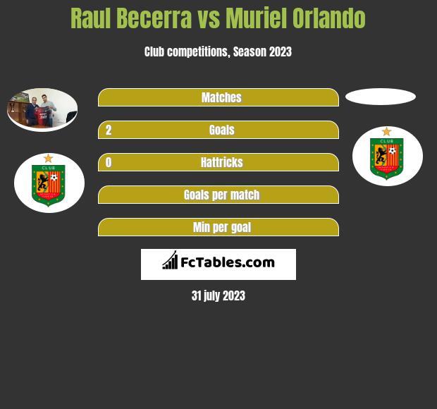 Raul Becerra vs Muriel Orlando h2h player stats
