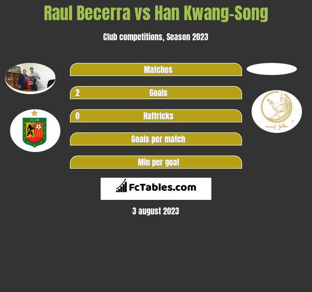 Raul Becerra vs Han Kwang-Song h2h player stats