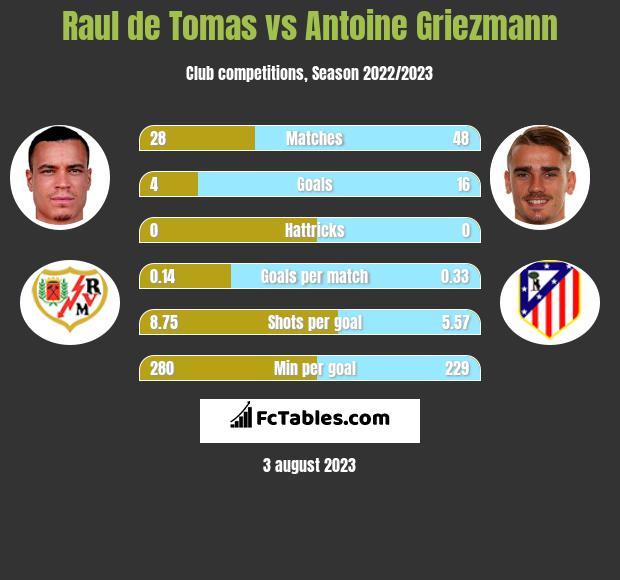 Raul de Tomas vs Antoine Griezmann h2h player stats