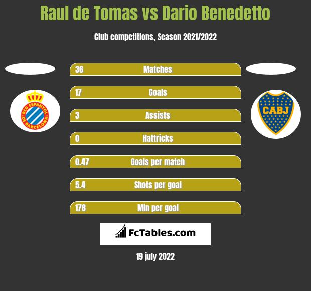 Raul de Tomas vs Dario Benedetto h2h player stats