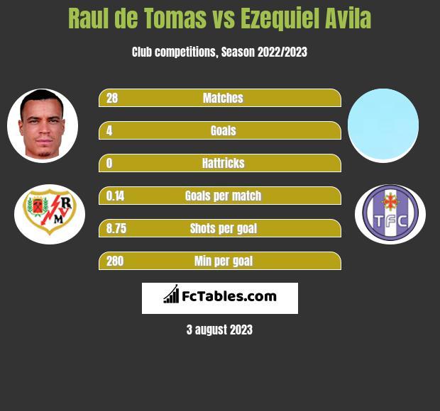 Raul de Tomas vs Ezequiel Avila h2h player stats