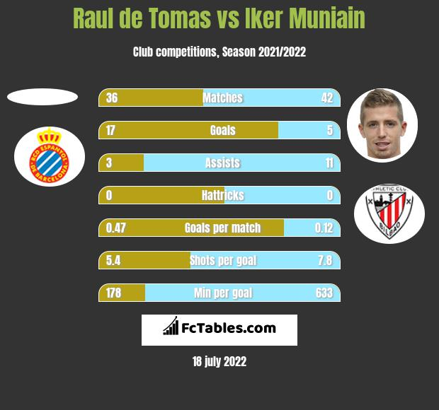Raul de Tomas vs Iker Muniain h2h player stats