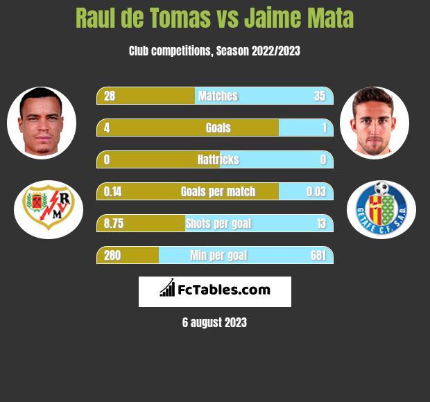 Raul de Tomas vs Jaime Mata h2h player stats