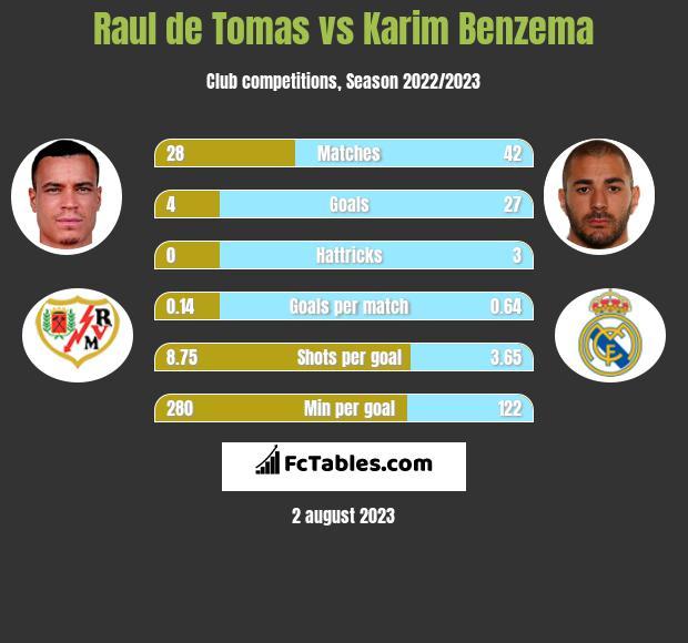 Raul de Tomas vs Karim Benzema h2h player stats