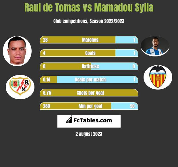 Raul de Tomas vs Mamadou Sylla h2h player stats