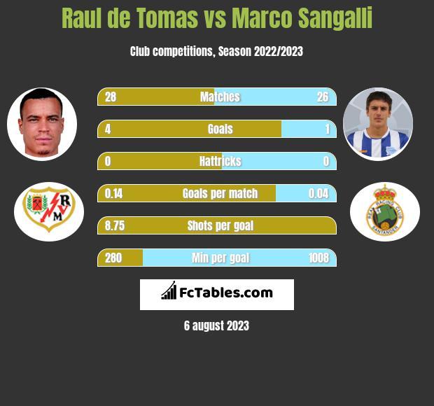Raul de Tomas vs Marco Sangalli h2h player stats