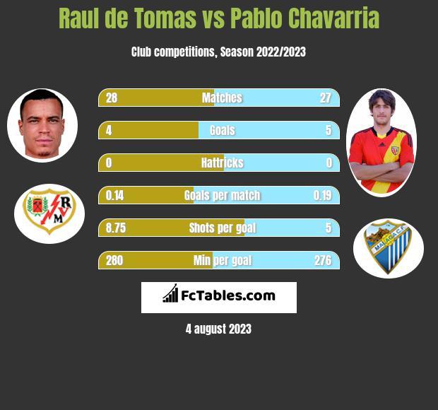 Raul de Tomas vs Pablo Chavarria h2h player stats