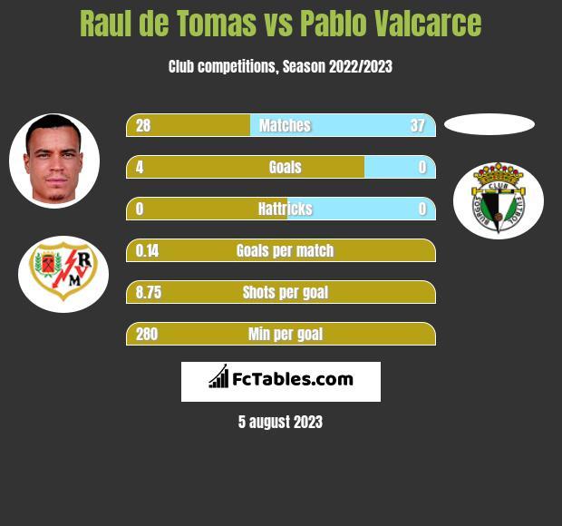Raul de Tomas vs Pablo Valcarce h2h player stats
