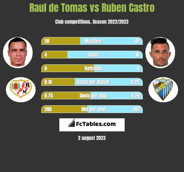 Raul de Tomas vs Ruben Castro h2h player stats